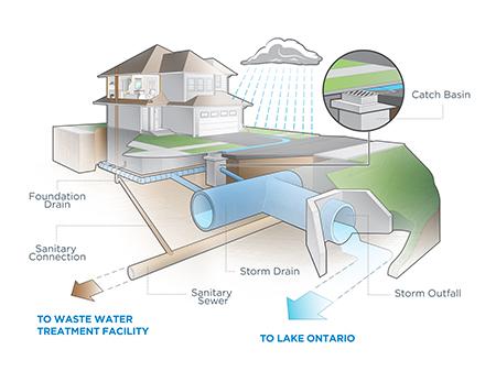Storm Water Management -Ambuja Blog